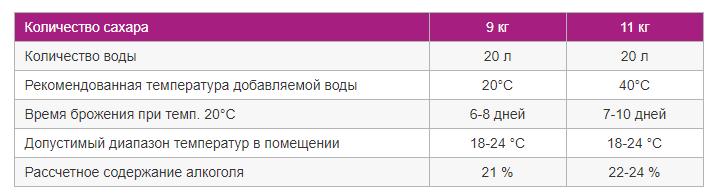 https://samogongonim.ru/images/upload/Скриншот%2005-07-2019%20133016.png