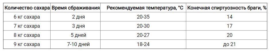 https://samogongonim.ru/images/upload/скрин.png
