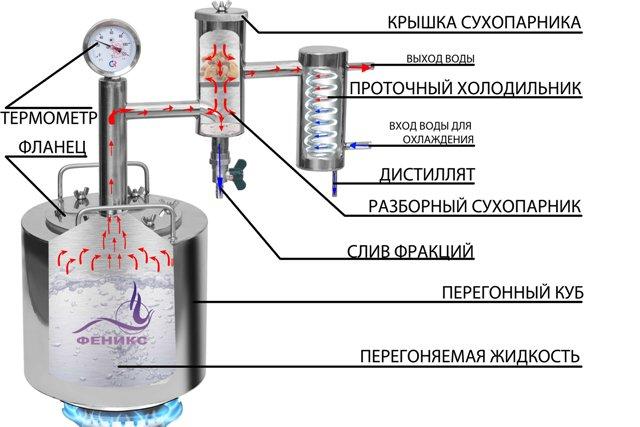 самогонный аппарат феникс народный схема работы